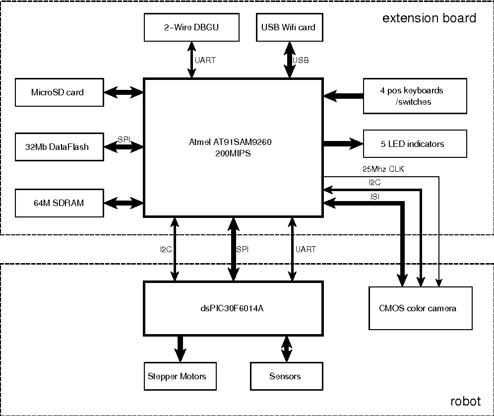 medium resolution of figure 1 hardware block diagram showing the linux extension board upper and its