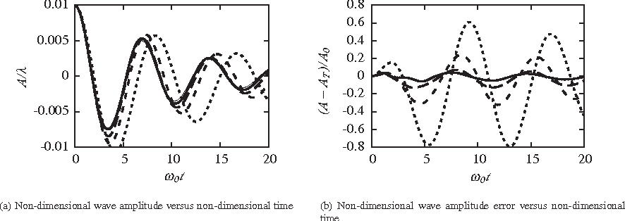 Figure 20 from A discontinuous Galerkin conservative level