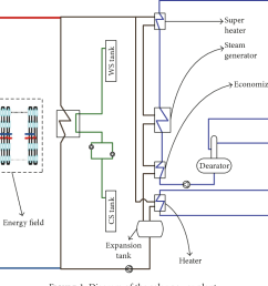 figure 1 diagram of the solar power plant  [ 1064 x 744 Pixel ]