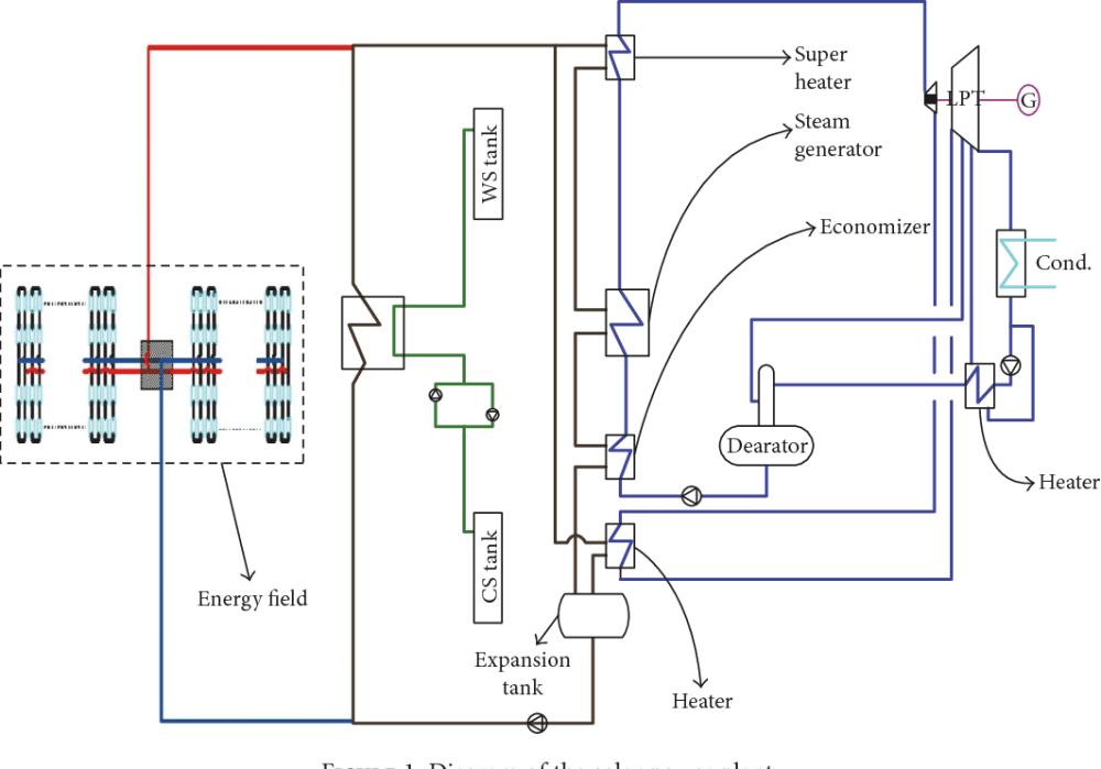 medium resolution of figure 1 diagram of the solar power plant
