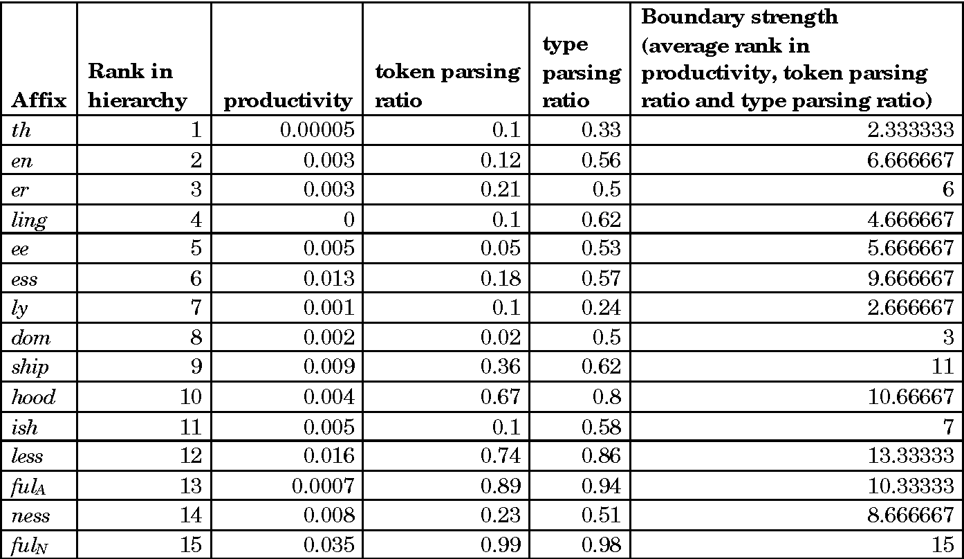 Table 3 from What Constrains Possible Suffix Combinations