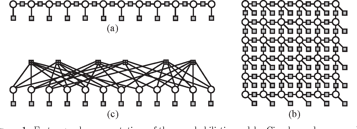 Signal and Image Processing with Belief Propagation