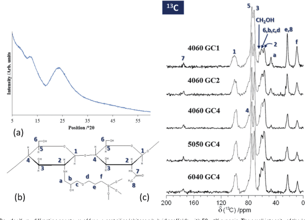 medium resolution of 1 a powder x ray diffraction spectrum of freeze cast silica