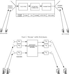 bent pipe satellite block diagram  [ 1134 x 1208 Pixel ]