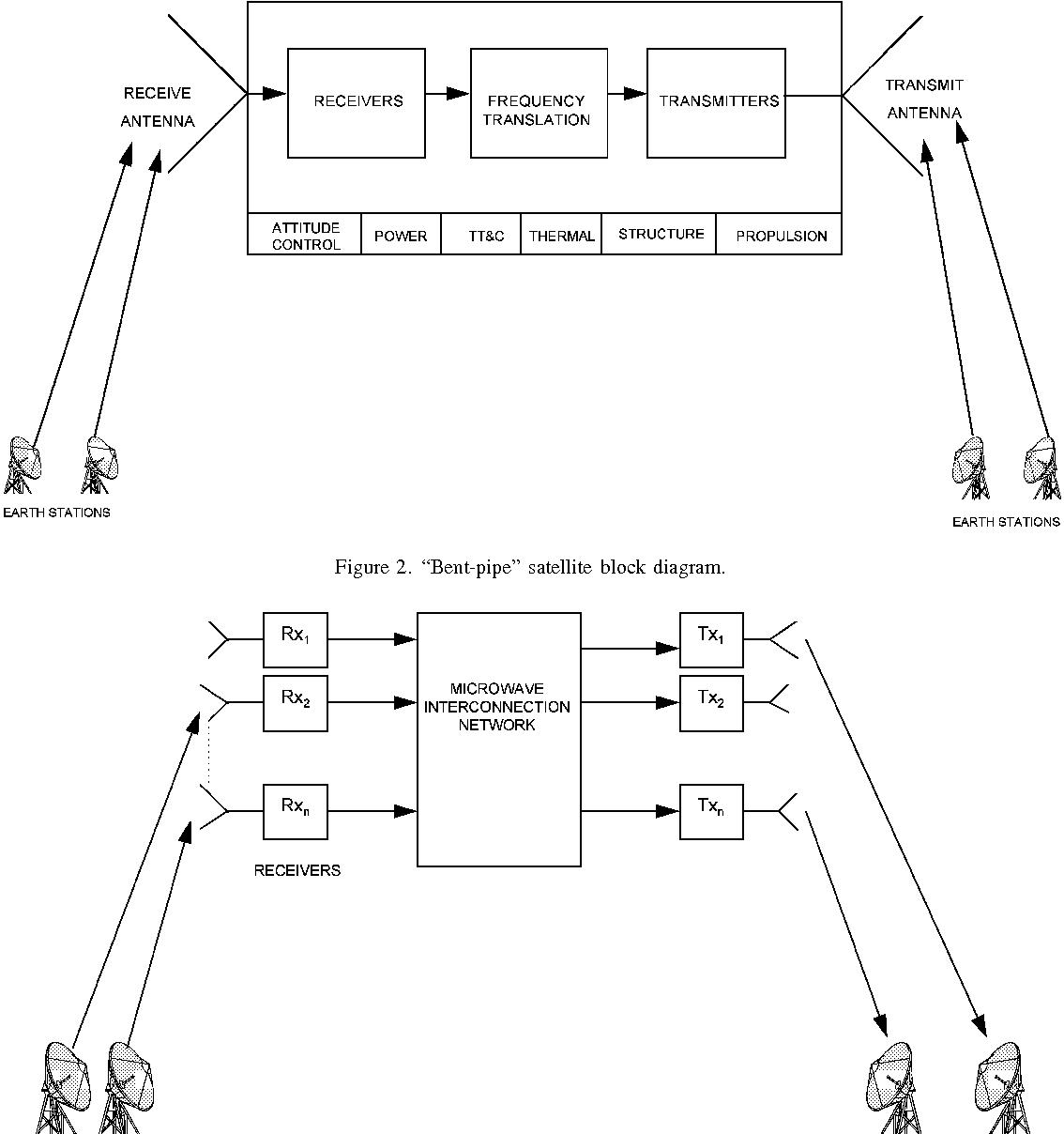 hight resolution of  bent pipe satellite block diagram