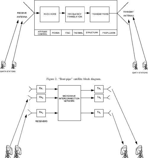 small resolution of  bent pipe satellite block diagram