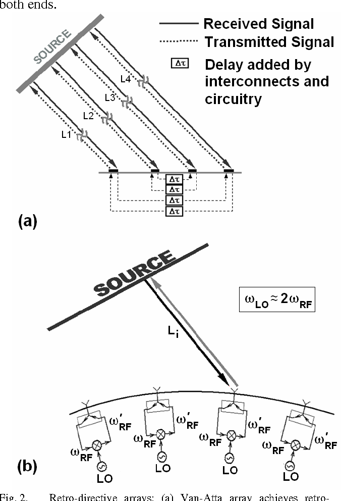 Figure 3 from Automatic Analog Beamforming Transceiver for