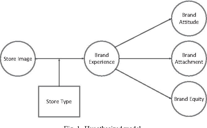 Figure 1 from The Impact of a Flagship vs. a Brand Store
