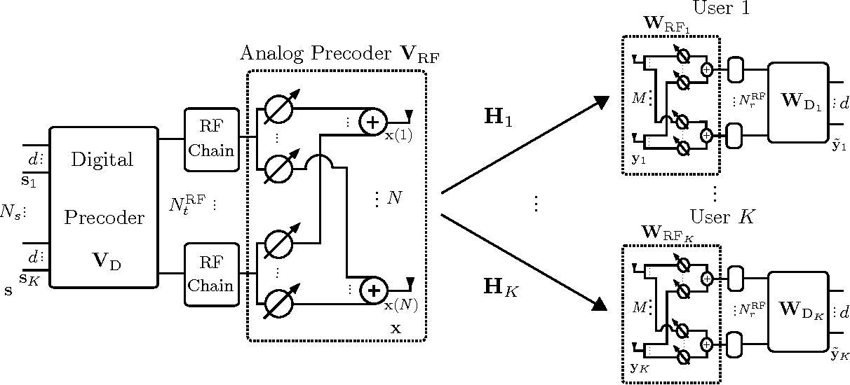 Figure 1 from Hybrid Digital and Analog Beamforming Design