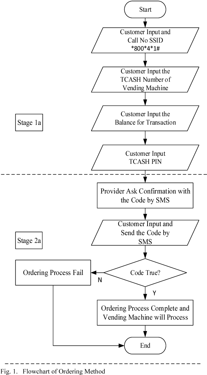 medium resolution of flowchart of ordering method