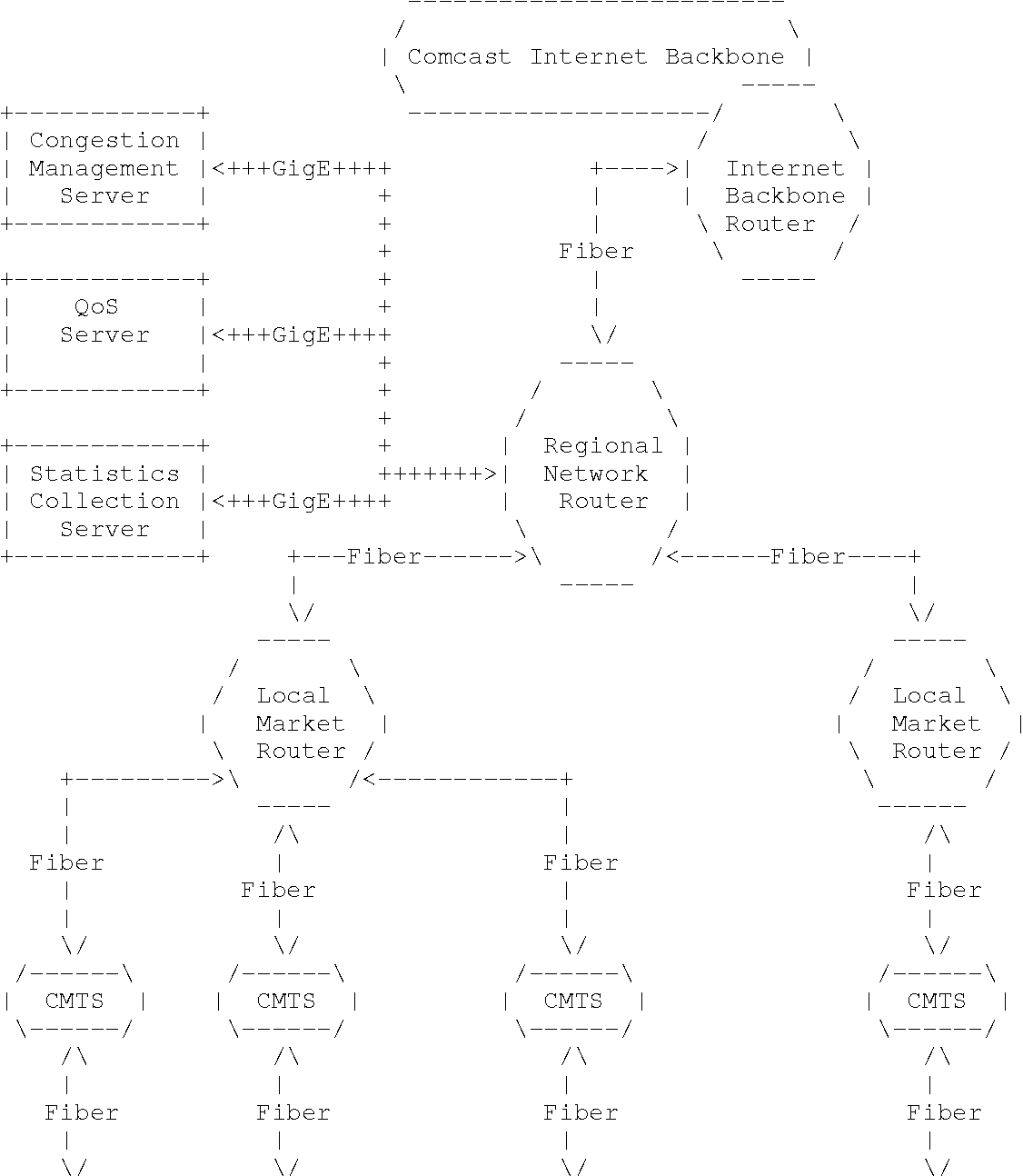 hight resolution of figure 1 simplified network diagram showing high level comcast