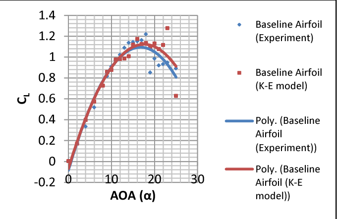 Figure 7 from The effect of leading and trailing edge