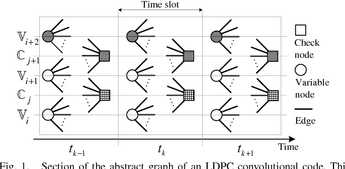 On the Structured Parallelism of Decoders for LDPC
