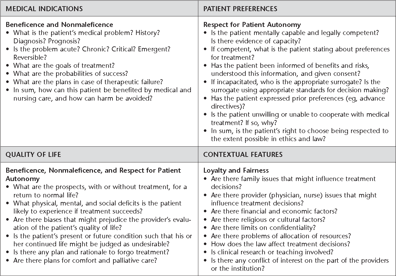 Figure 1 From Clinical Ethical Decision Making The Four