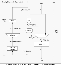figure 2 4 chn rra ppe conflict architecture chinese round robin programmable priority encoder conflict  [ 984 x 1076 Pixel ]