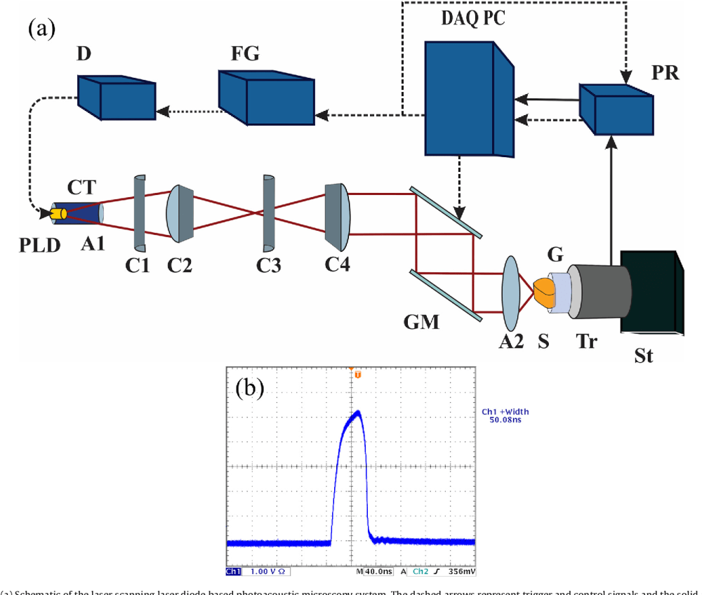 medium resolution of  a schematic of the laser scanning laser diode based photoacoustic microscopy