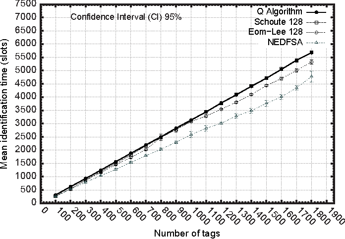 Figure 9 from A dynamic frame slotted ALOHA anti-collision