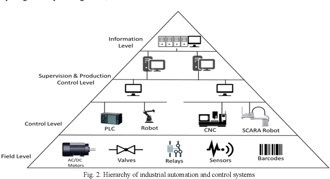 Figure 2 from Industrial Communication Networks and the