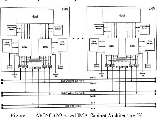 ARINC 659 PDF