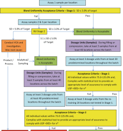 1 process flow diagram for assessment of blend and content uniformity for process design [ 1018 x 1228 Pixel ]