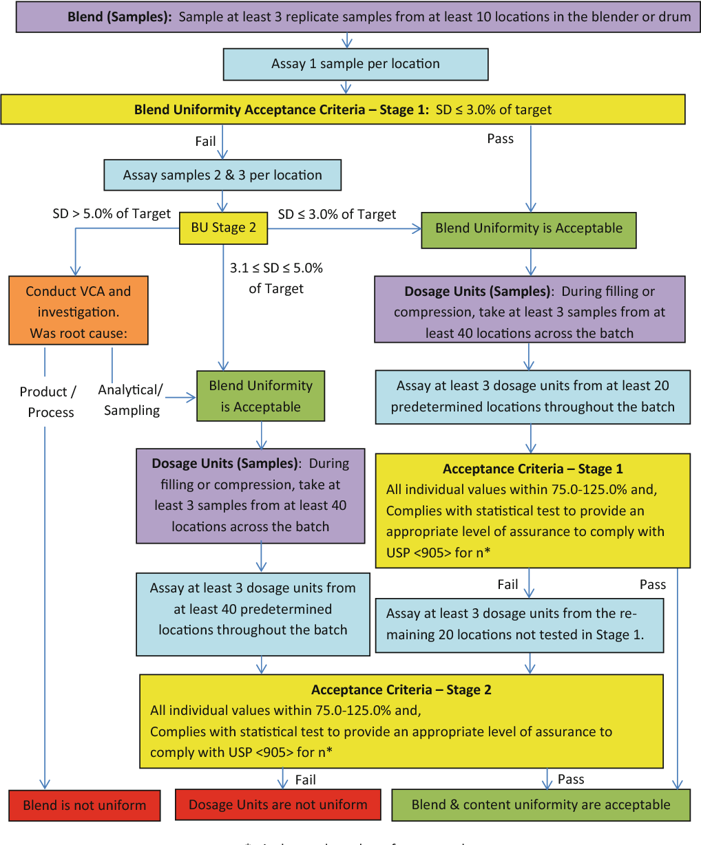 hight resolution of 1 process flow diagram for assessment of blend and content uniformity for process design