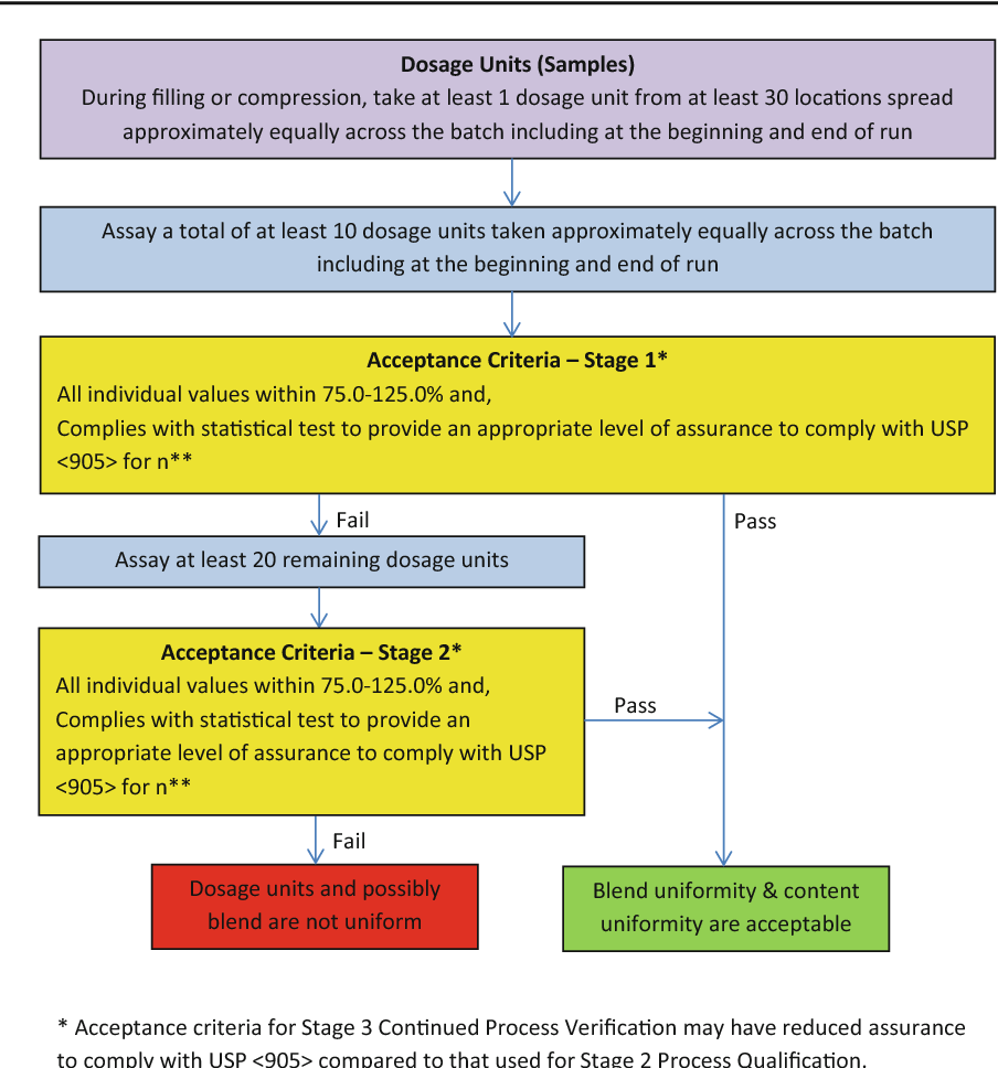 hight resolution of 2 process flow diagram for assessment of blend and content uniformity for continued process