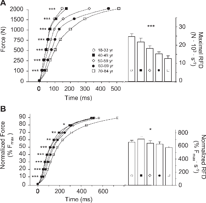Figure 6 from Aging, muscle fiber type, and contractile
