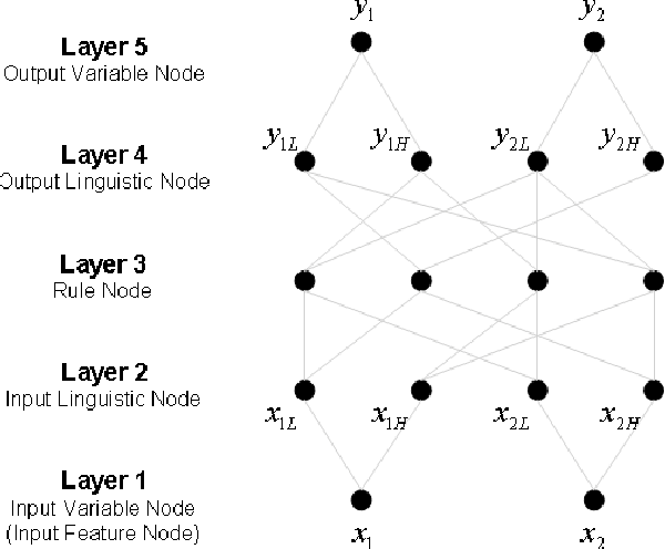 Figure 11 from Fuzzy neural networks(FNN)-based approach