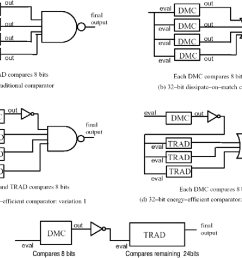 figure 2 5 variations of energy efficient comparators for comparing long arguments [ 1156 x 866 Pixel ]