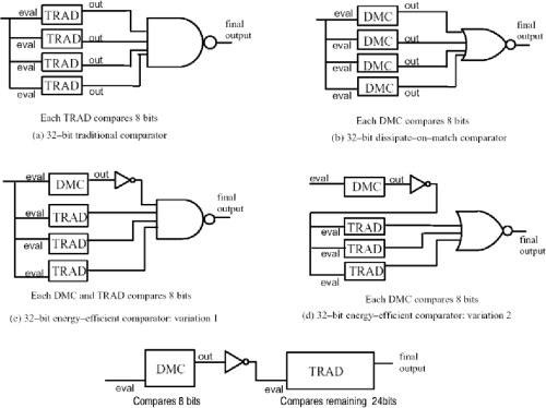 small resolution of figure 2 5 variations of energy efficient comparators for comparing long arguments