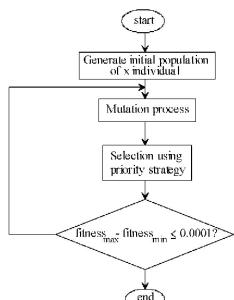 Fig illustrates vsm improvement from vsm to vsm general also figure voltage stability margin enhancement using rh semanticscholar