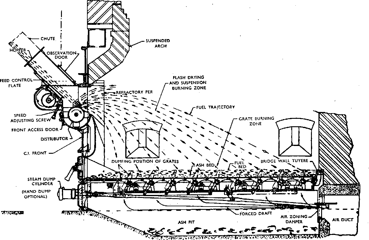 Figure 5 from A REVIEW OF THE DEVEl . OPMENT OF BOILER