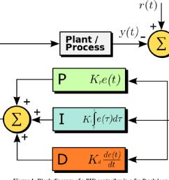 figure 1 block diagram of a pid controller in a feedback loop [ 1190 x 864 Pixel ]