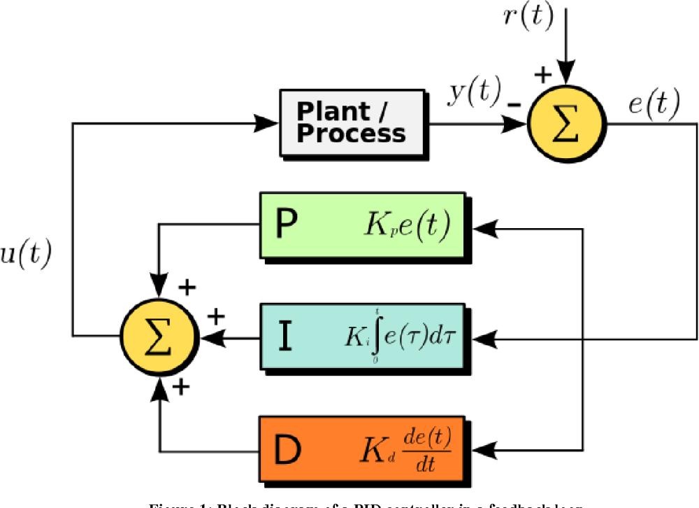medium resolution of figure 1 block diagram of a pid controller in a feedback loop