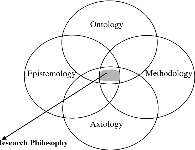 Figure 2 from A Critical Reflection upon the Postmodernist