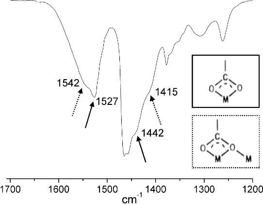 Figure 11 from Surface chemistry of InP quantum dots: a