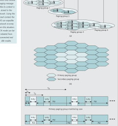 paging network model multiple pg configuration and idle mode operation of mobile [ 1354 x 1894 Pixel ]