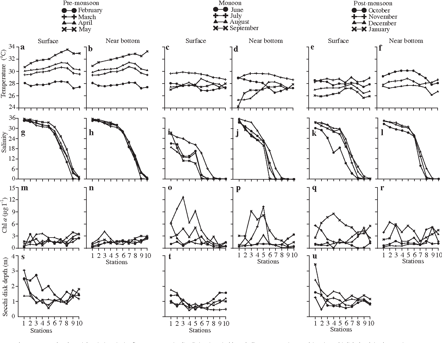 hight resolution of fig 3 temporal and spatial variations in aef temperature gel