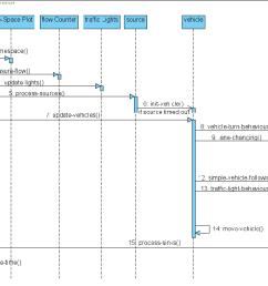 figure 5 3 sequence diagram of go procedure [ 1180 x 710 Pixel ]
