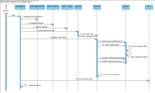 small resolution of figure 5 3 sequence diagram of go procedure
