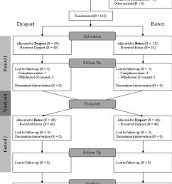 consort 2012 flow diagram of patients  [ 952 x 1384 Pixel ]