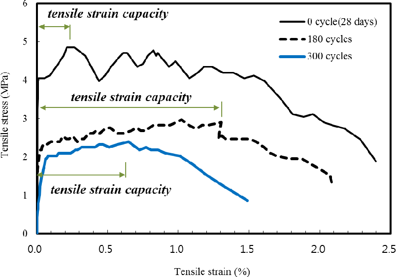 Figure 7 from Influence of Rapid Freeze-Thaw Cycling on
