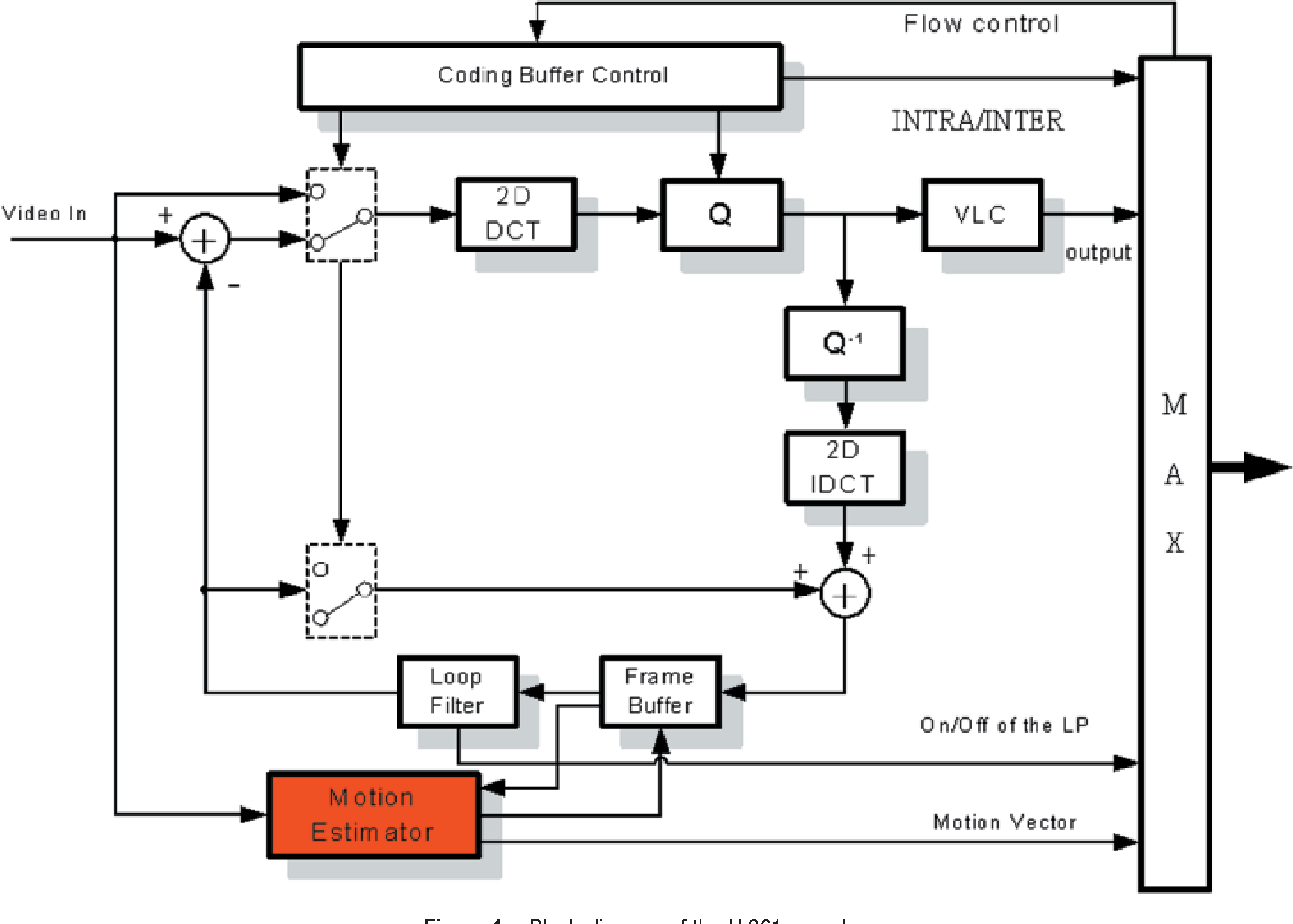 hight resolution of figure 1 from design and implementation of real time software basedblock diagram of the h 261