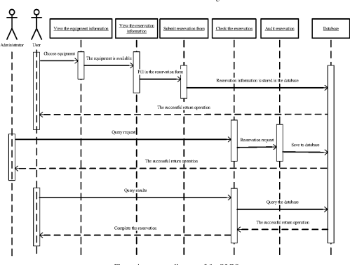 small resolution of figure 4 sequence diagram of the olrs