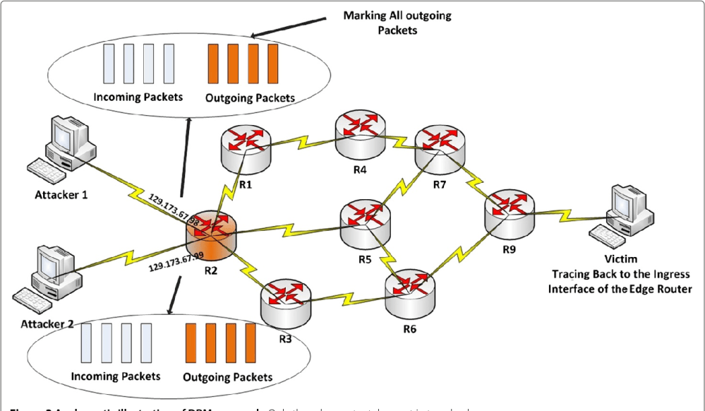 medium resolution of figure 3 a schematic illustration of dpm approach only the edge router takes part in