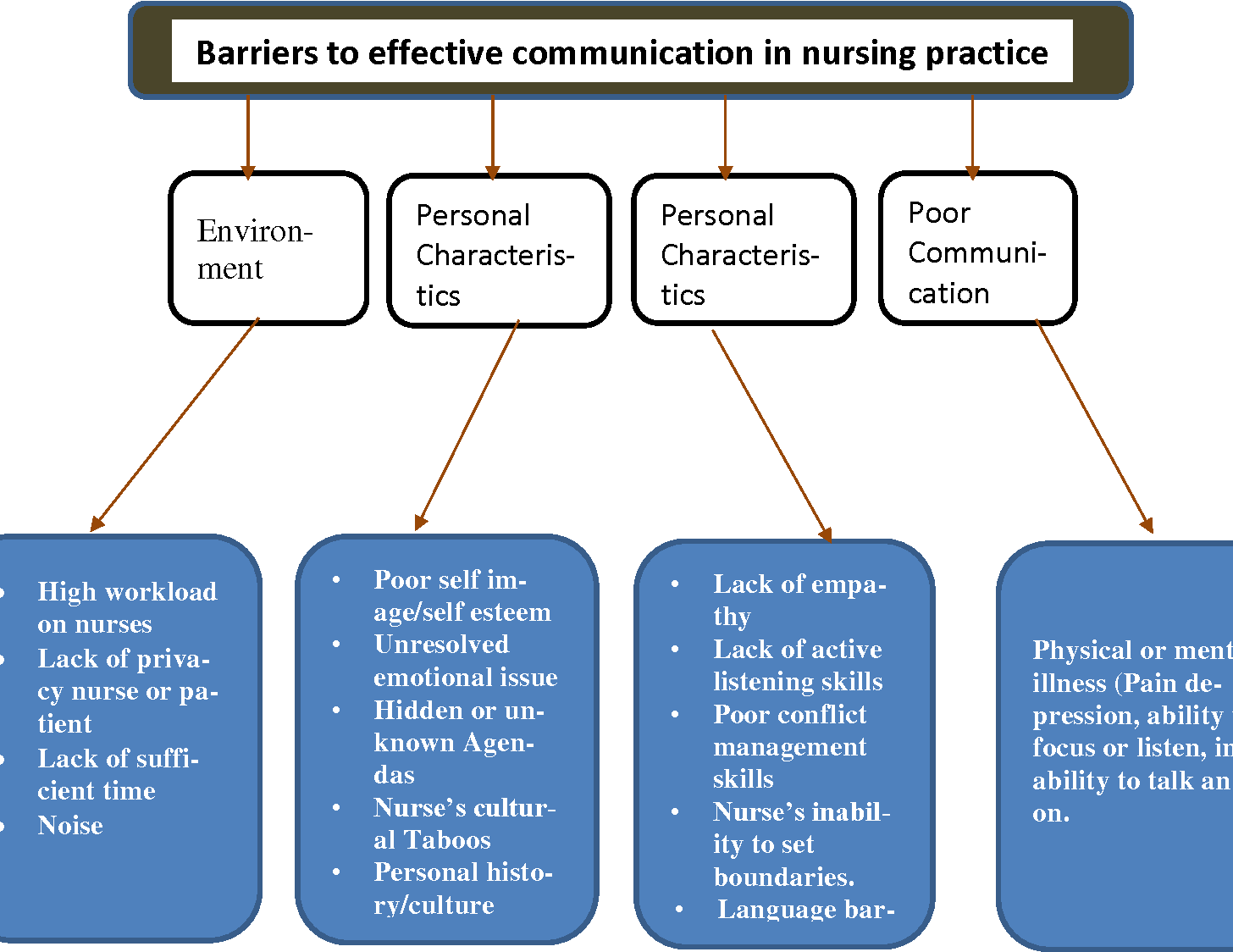Effective Communication In Nursing Barriers To Effective