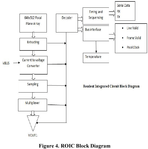 computer architecture block diagram globe theater figure 4 from design of a cubesat using cots roic