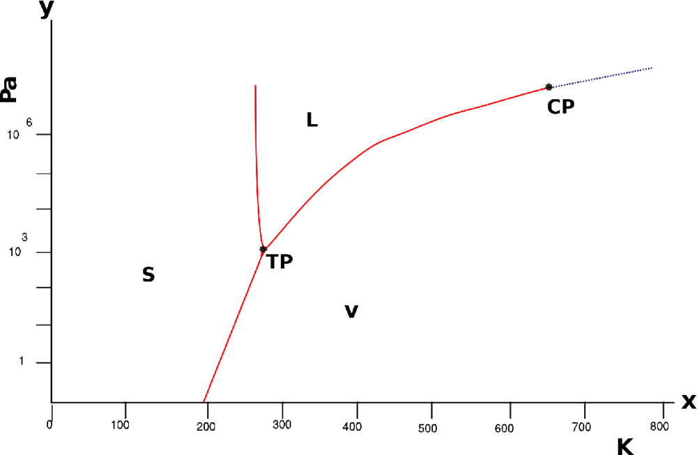 medium resolution of figure 1 4 phase diagram of water pressure is represented on the vertical axis
