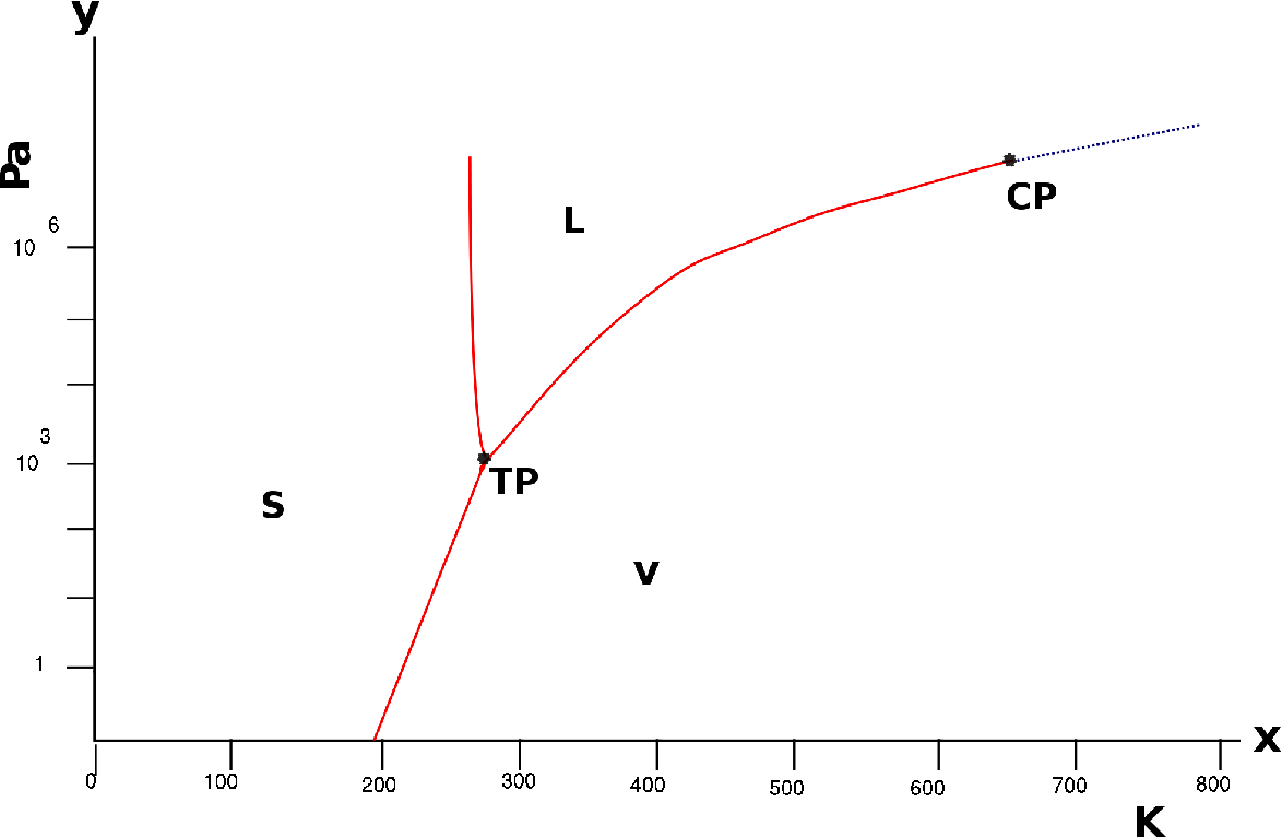 hight resolution of figure 1 4 phase diagram of water pressure is represented on the vertical axis