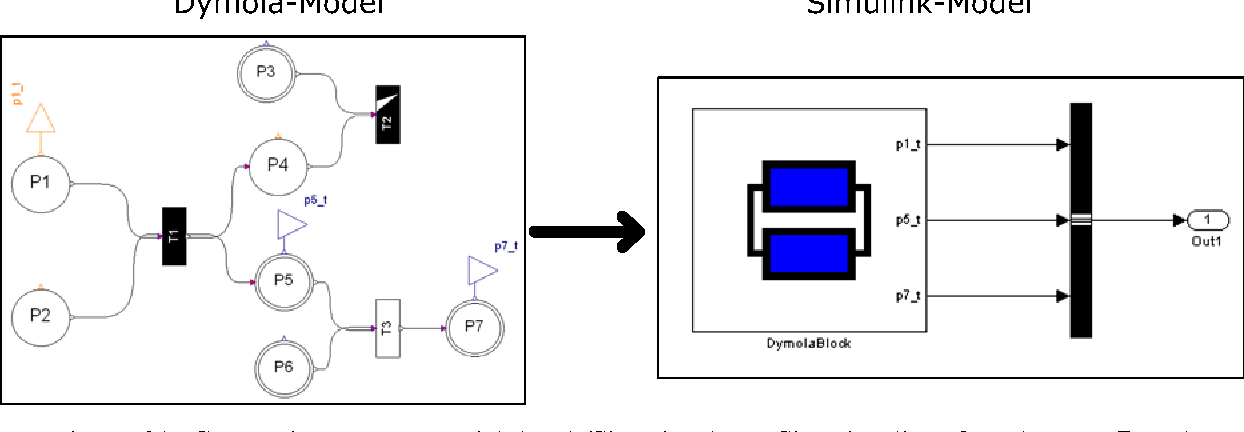 Figure 25 from An Advanced Environment for Hybrid Modeling